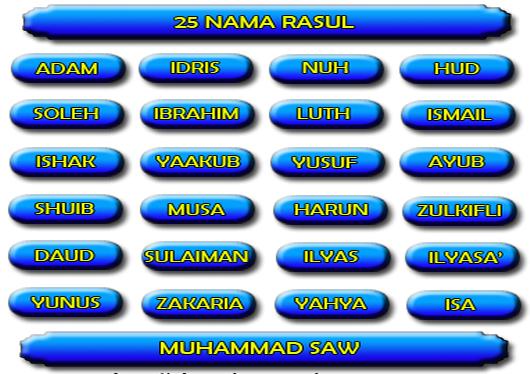 Nama Nabi dan Rasul didalam alQur'an