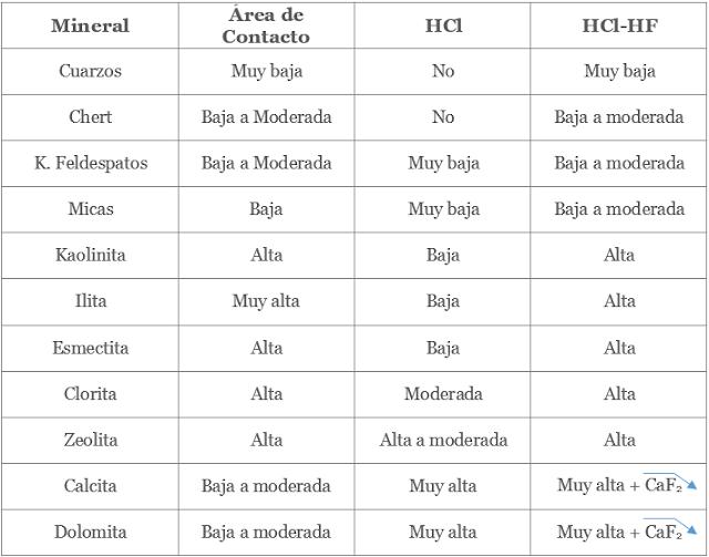 Acidificación en yacimientos de areniscas solubilidad del HCl y HF