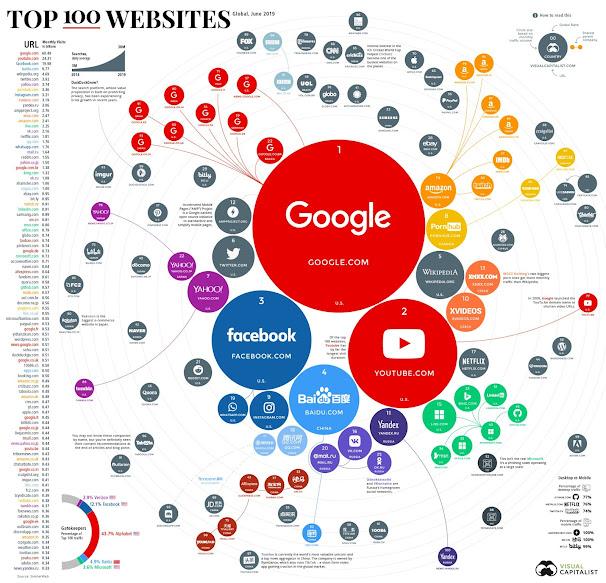 top 100 websites in the world