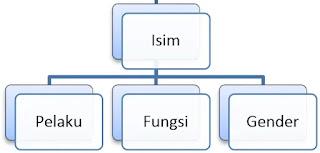 Pembagian Kalam Dalam Belajar Bahasa Arab