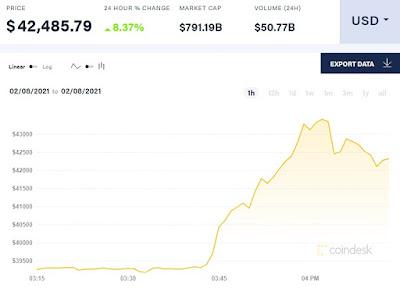 ارتفاع قيمة العملة الرقمية بيتكوين Bitcoin بعد استثمار تيسلا Tesla ما قيمته 1.5 مليار دولار