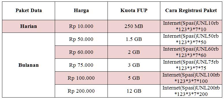 Daftar Paket Internet Smartfren Unlimited Terbaru 2014