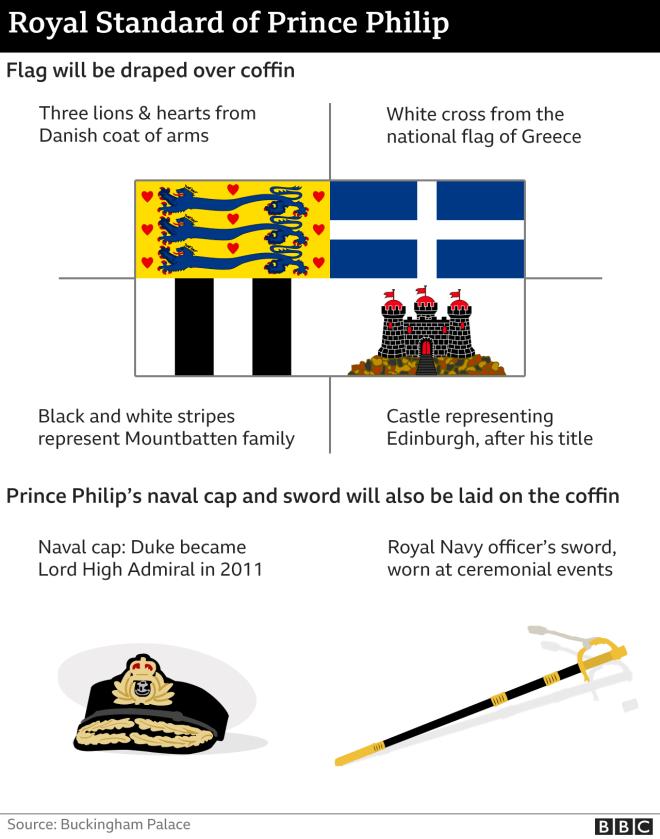 Ντυμένο με τον ελληνικό σταυρό το φέρετρο του Πρίγκιπα Φιλίππου