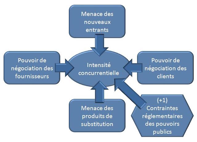 Guide de cours en conomie g n rale analyse concurrentielle de michael porter et les forces de - Analyse concurrentielle porter ...