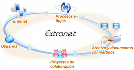 Pengertian Extranet