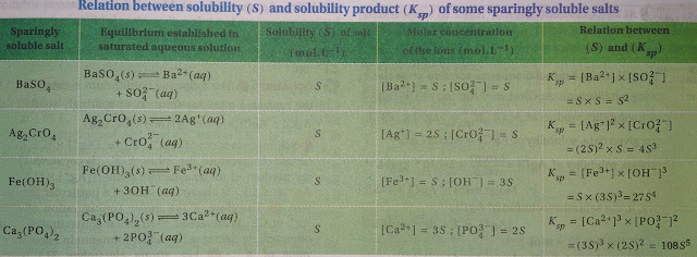 Relation between solubility (s) and solubility product (ksp) of some sparingly soluble salts