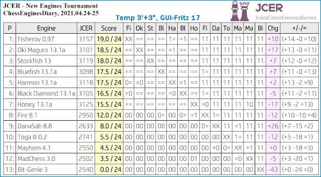 Chess Engines Diary - Tournaments 2021 - Page 6 2021.04.24.JCERNewEnginesTournament