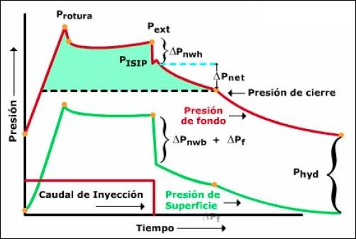 Mecánica de Roca aplicada al Fracturamiento Hidráulico - Presiones observadas durante el bombeo de un fluido de fractura