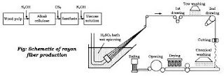 spinning process of viscose yarn