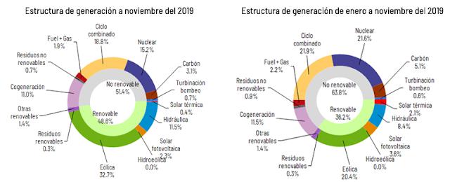 2019: CUMBRE DEL CAMBIO CLIMATICO COP25 - Página 5 Demanda_2019_noviembre