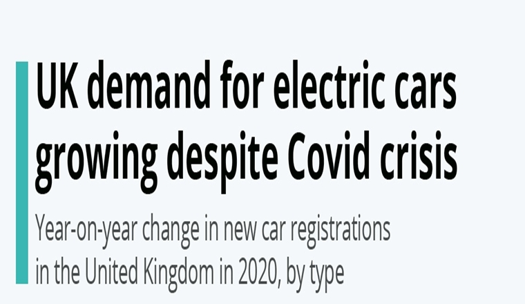 UK demand for electric cars growing despite Covid crisis #Infographic