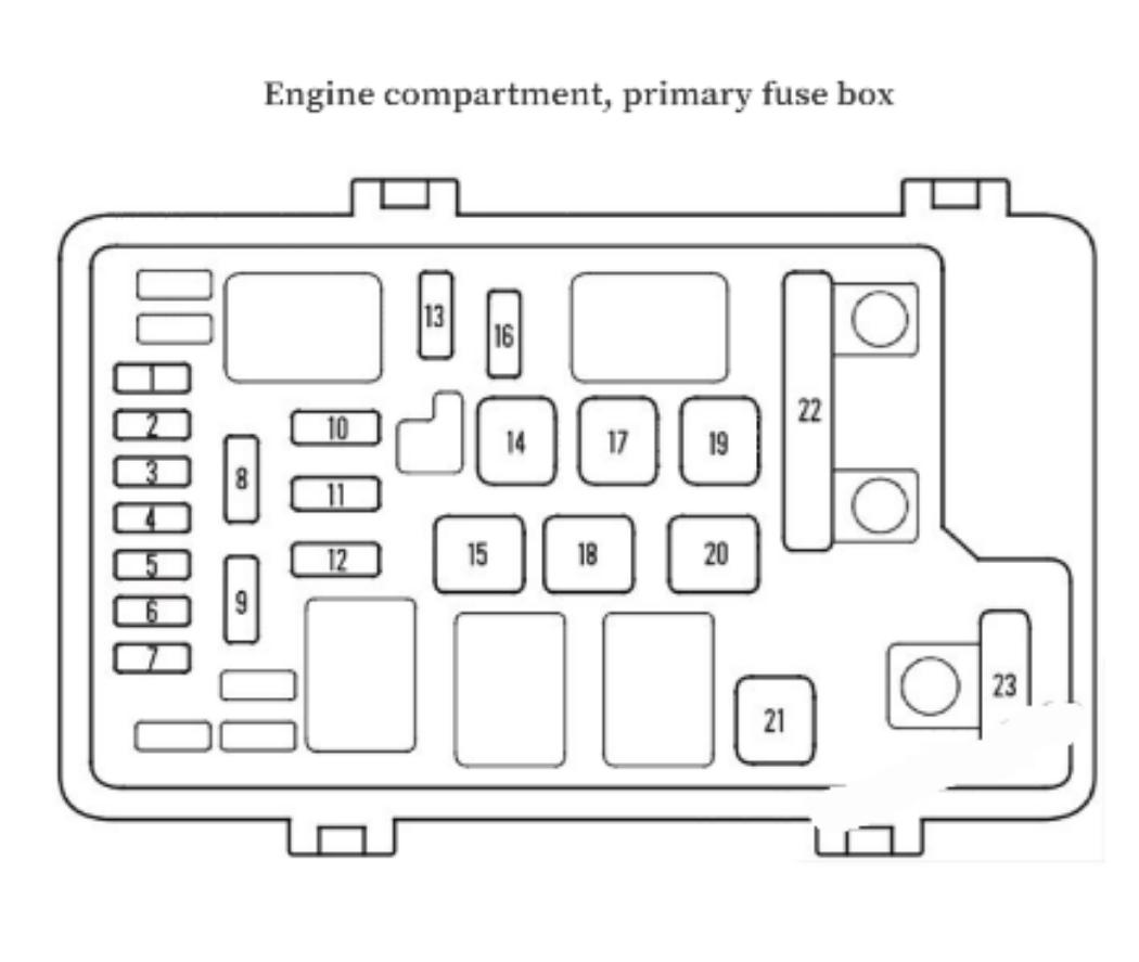 Letak Sekring Box Honda Odyssey