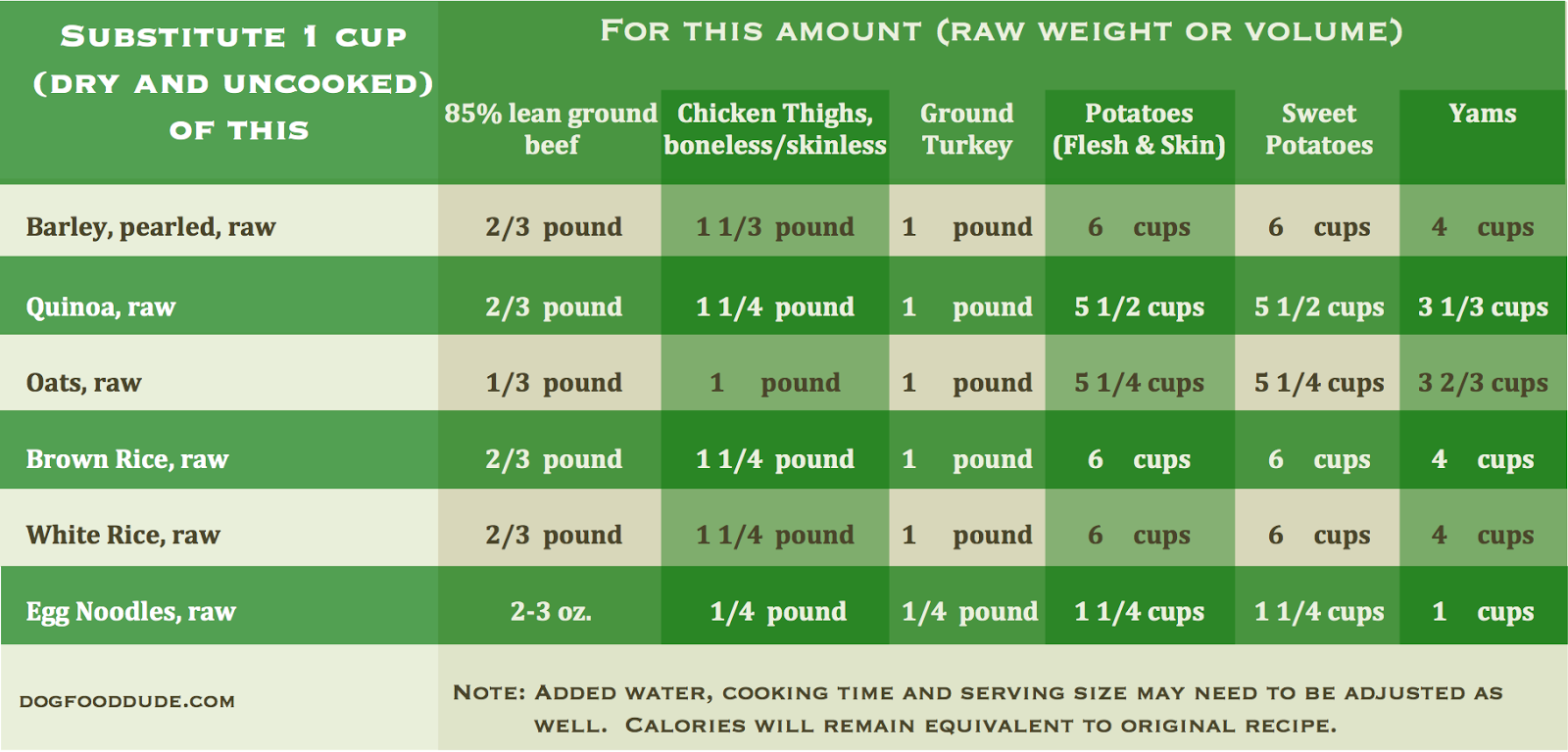 Dog Food Measurement Chart