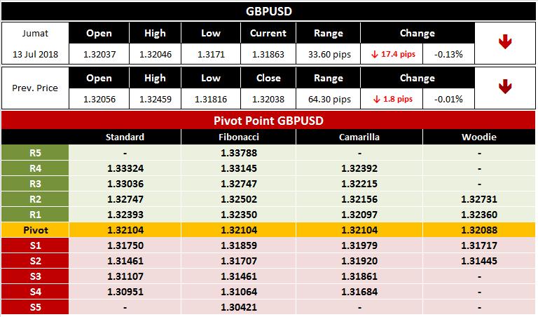 Seputar Analisa Forex Trading GBPUSD 13 Juli 2018