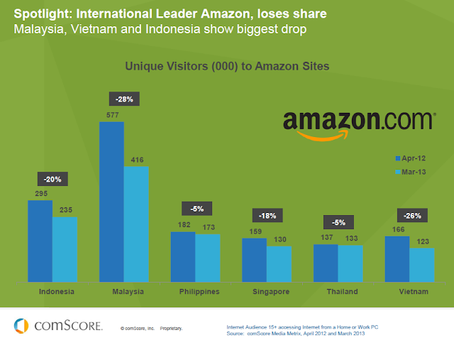 Amazon losing market share in Southeast Asia