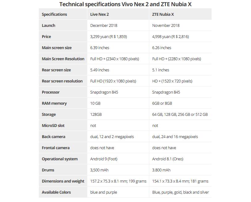 Specs RAM 10GB ZTE Nubia X  Vivo Nex 2