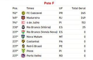 A equipe de Rondônia estará no pote