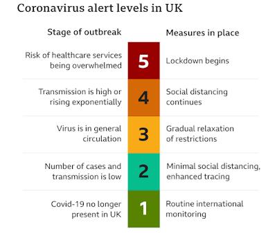 United Kingdom Coronavirus alert level moves form 3 to 4 amid virus warnings