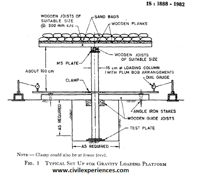 Plate Load Test - Use, Equipment, Procedure, Easy Calculation