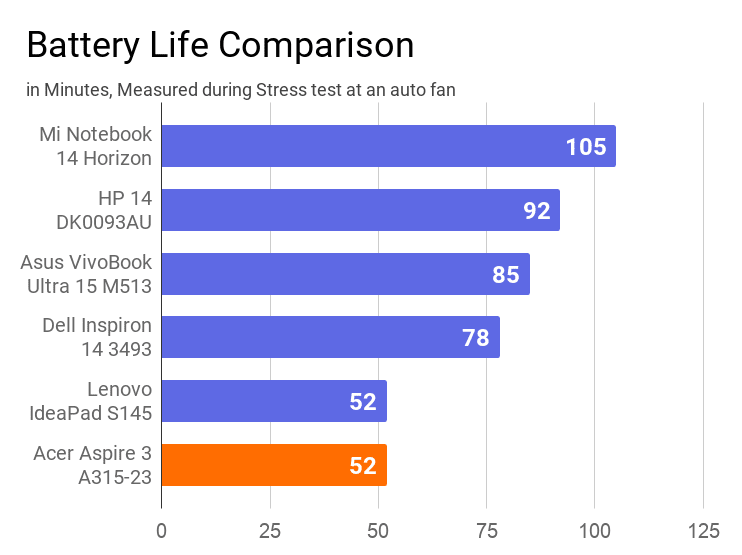 A chart on the comparison of battery life measured during stress test at an auto fan of this Acer Aspire 3 A315-23 laptop with other laptops.