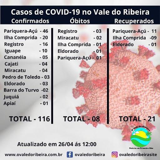 O Vale do Ribeira neste (27/04), soma 116 casos positivos e 08 mortes do Coronavírus - Covid-19