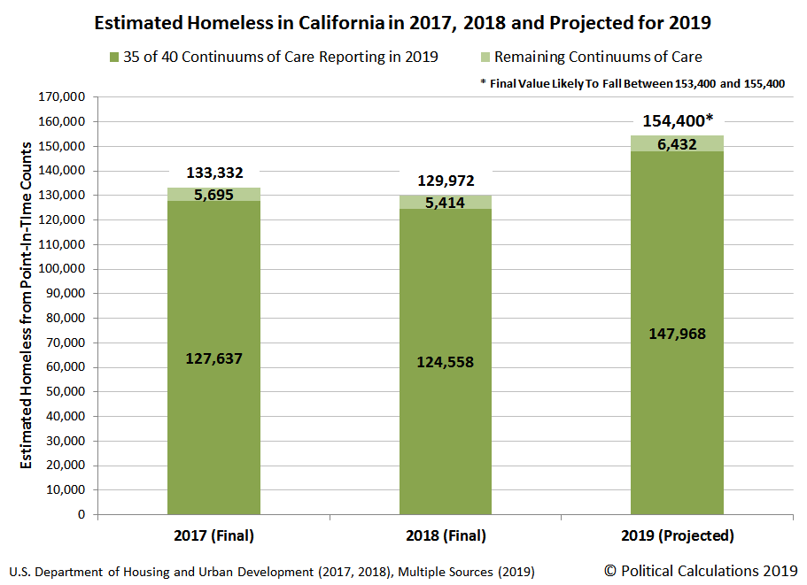 Estimated Homeless in California in 2017, 2018 and Projected for 2019, Update Through 9 July 2019