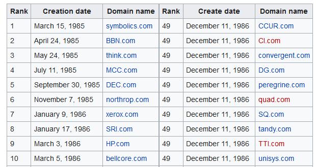 https://en.wikipedia.org/wiki/.com