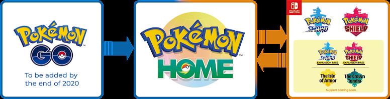 Pokémon HOME conectividade Pokémon GO