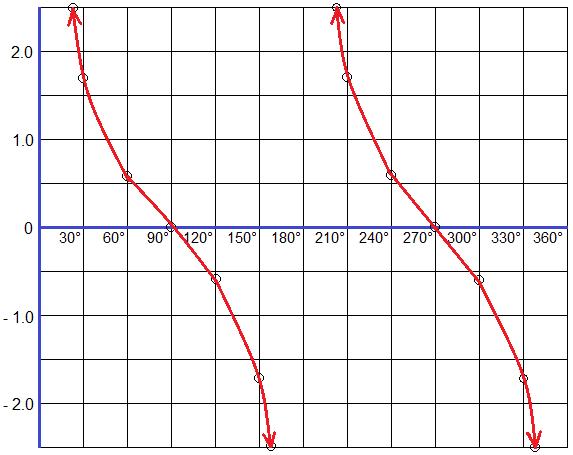 Graph of Cotangent Function (cotangent graph)