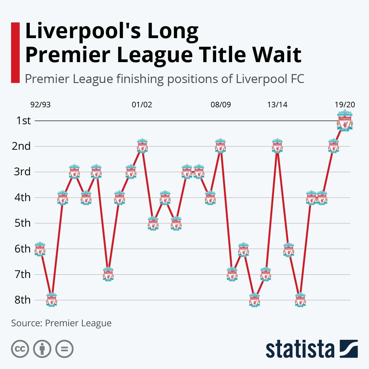 Liverpool's Long Premier League Title Wait #infographic