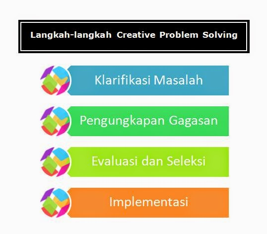 model pembelajaran creative problem solving (cps)