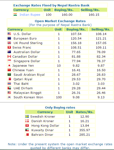 Foreign Exchange Rate For Today