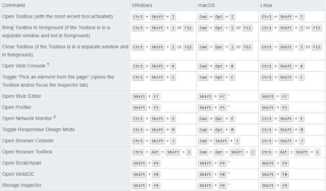 Keyboard Shortcuts For Firefox