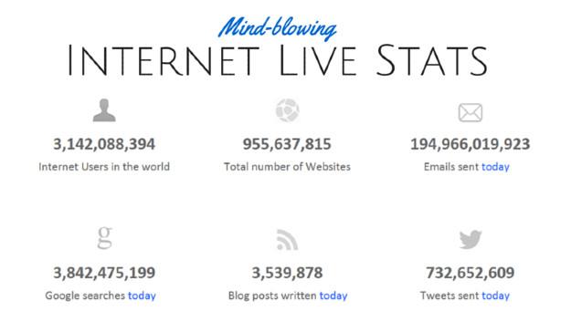 πληροφορίες και στατιστικά σε πραγματικό χρόνο για το διαδίκτυο