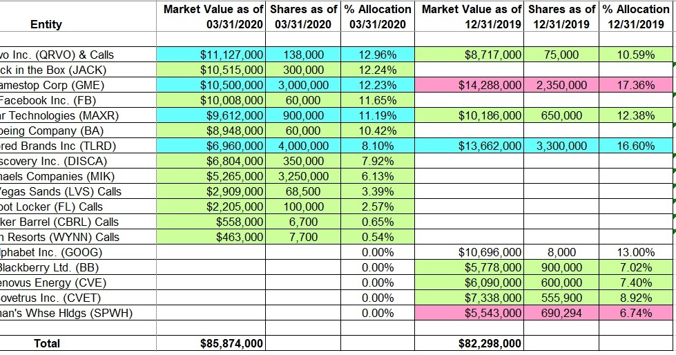 One Familys Blog: Tracking Michael Burry's Scion Asset ...