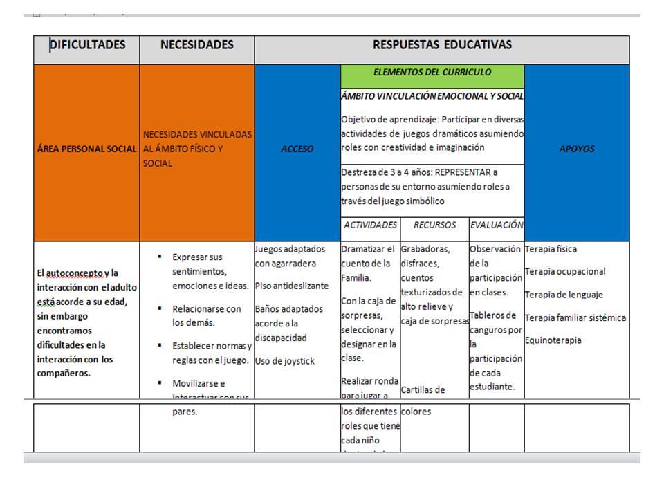 Las adaptaciones y nivelaciones en educaci n con y sin for Planificacion de educacion inicial