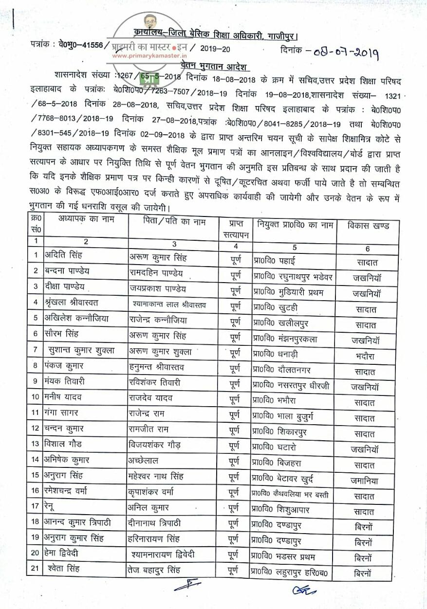 Gazipur: 41556 शिक्षक भर्ती में शिक्षामित्र कोटे से नियुक्त शिक्षकों के अभिलेख सत्यापन उपरांत वेतन भुगतान हेतु आदेश, सूची देखें