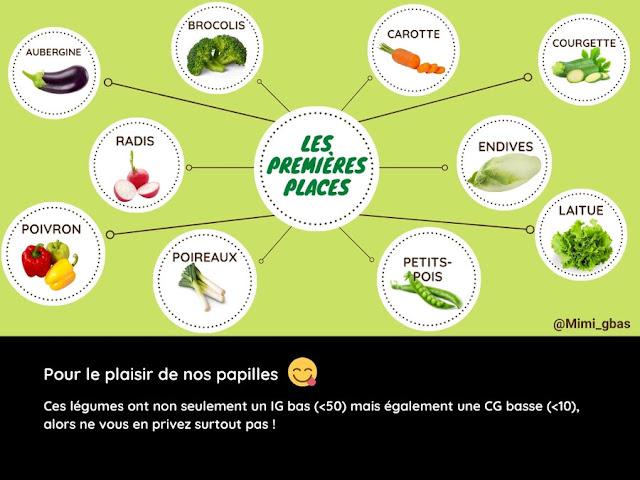 Légumes -  Tableaux des IG et CG - Les premières places
