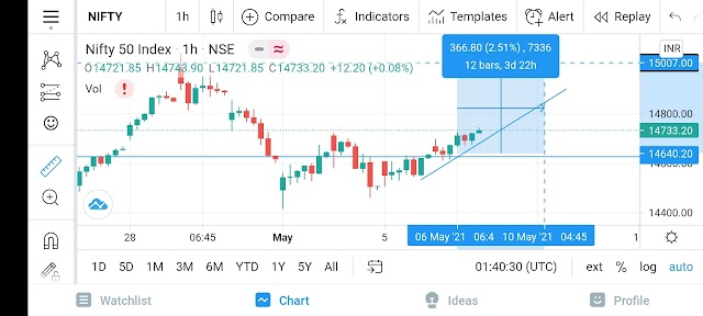 Swing Trading 2021| Swing Trading Strategy for Beginners| ShapeMeGood
