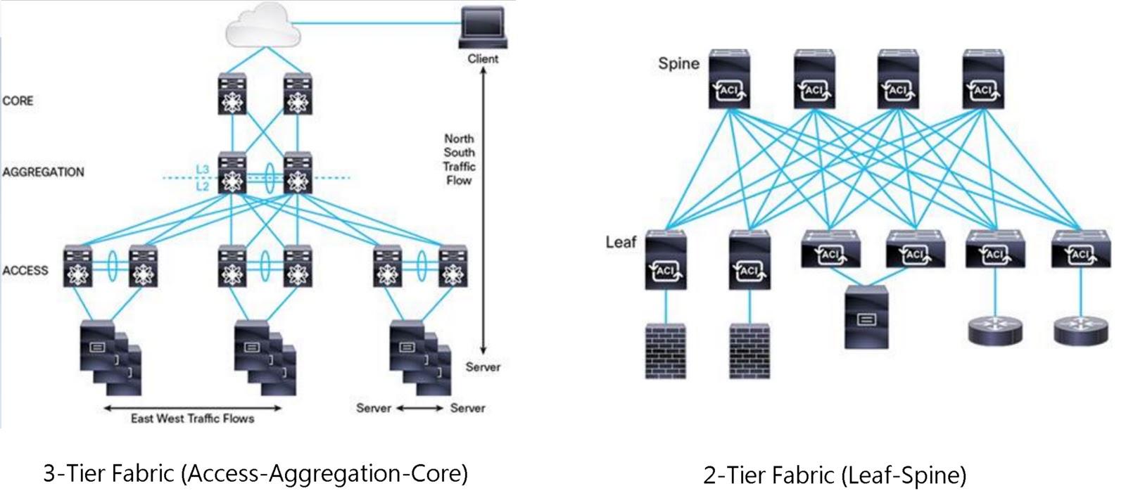 130 期 - 詳解實體及虛擬網路架構,完美實作 VSAN 環境 ~ 不自量力 の Weithenn