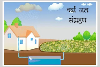 जल संरक्षण क्या है - conservation of water in hindi