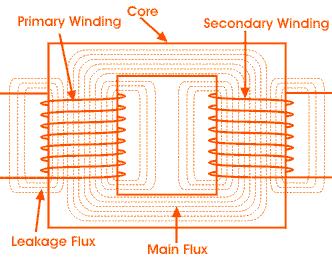 electrical transformer construction working emf equation. Black Bedroom Furniture Sets. Home Design Ideas