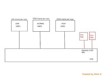 Virtual Machine - CPU (Reservations, Shares & Limits) Part 1(viii)
