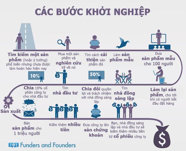 Công thức kiếm tiền online