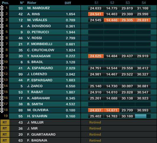 Hasil MotoGP Spanyol 2019 di Sirkuit Jerez