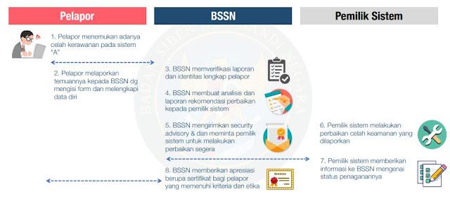 Apa Itu v2dp Program Bug Hunter BSSN ?