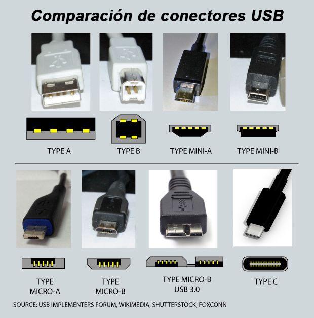 Comparación de conectores USB - Charkleons.com
