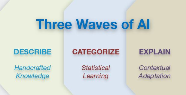 Three waves of artificial intelligence
