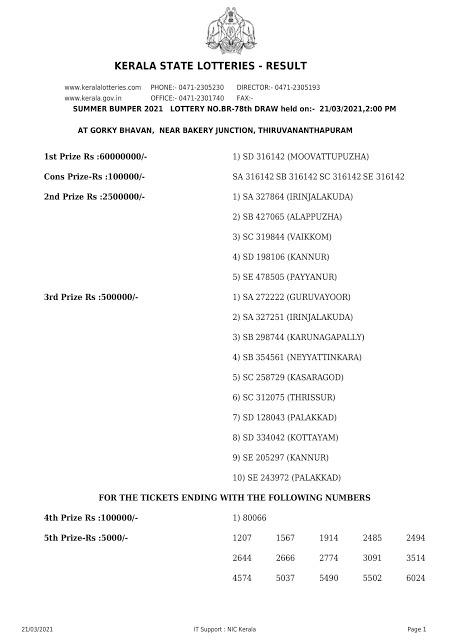 Kerala Lottery Result Today Live 21.03.2021 | Summer Bumper 2021 Result Lottery Result