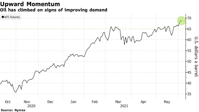 Oil Climbs From 2018 High as Report Signals Falling Stockpiles - Bloomberg